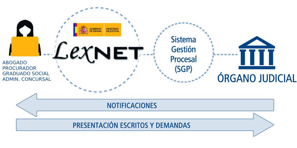 12 cosas que no sabías sobre LexNET