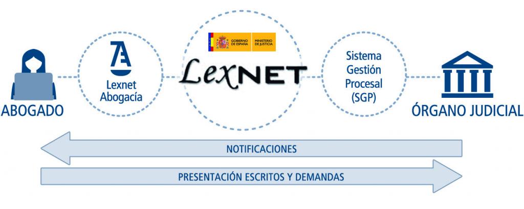 RedAbogacia-LexNET-Justicia-abogados