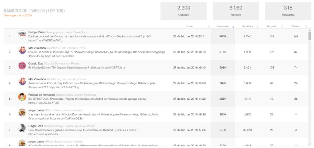 Ranking de tuits cocidoday 2016