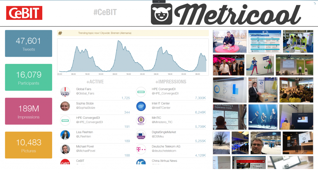 Monitorización do hashtag CeBIT con Metricool