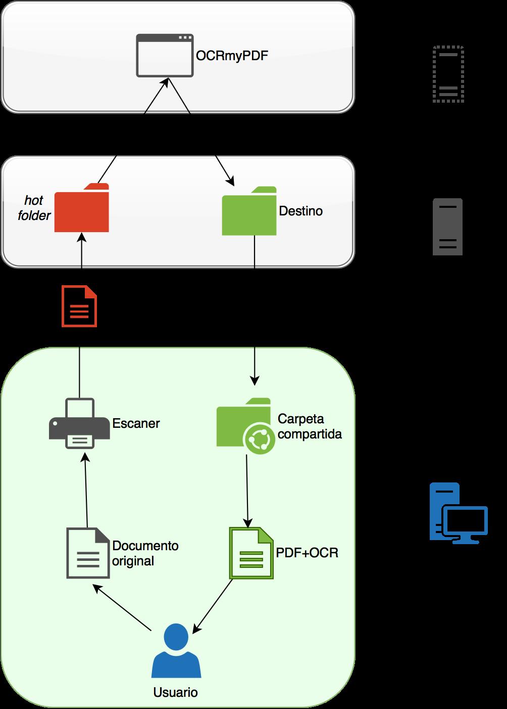 Convirtiendo PDF en PDF/A buscable con OCRmyPDF