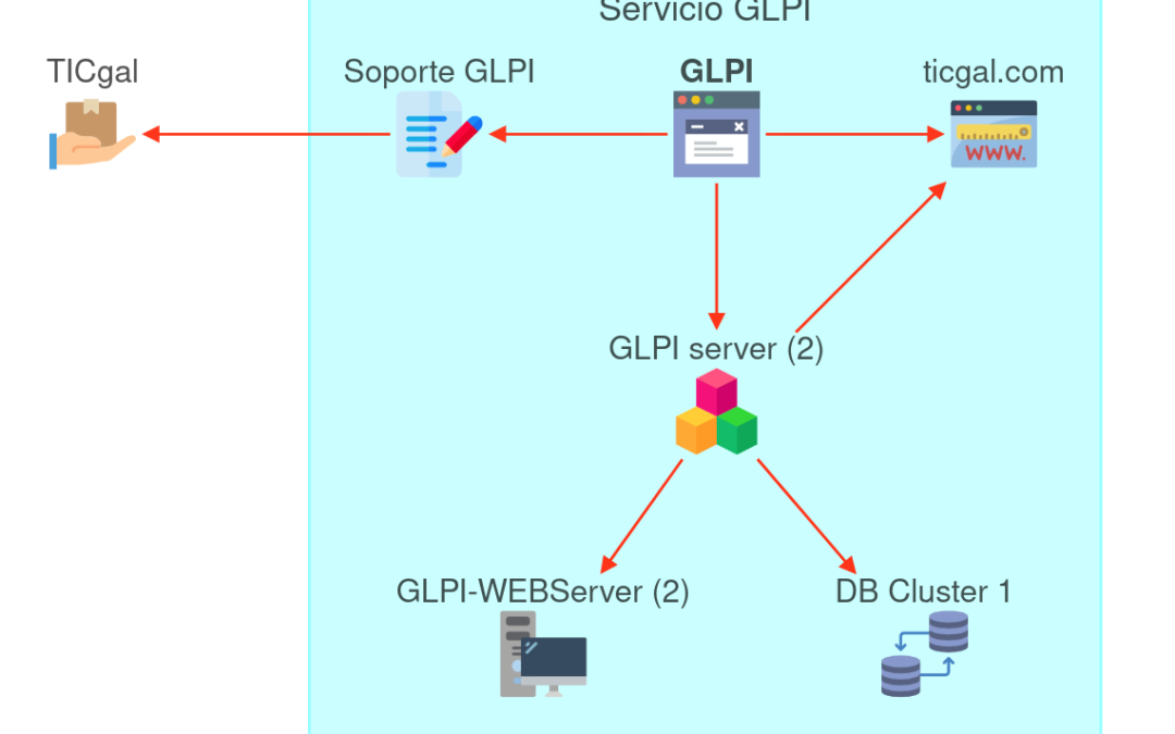 What's new on GLPI 9.5?