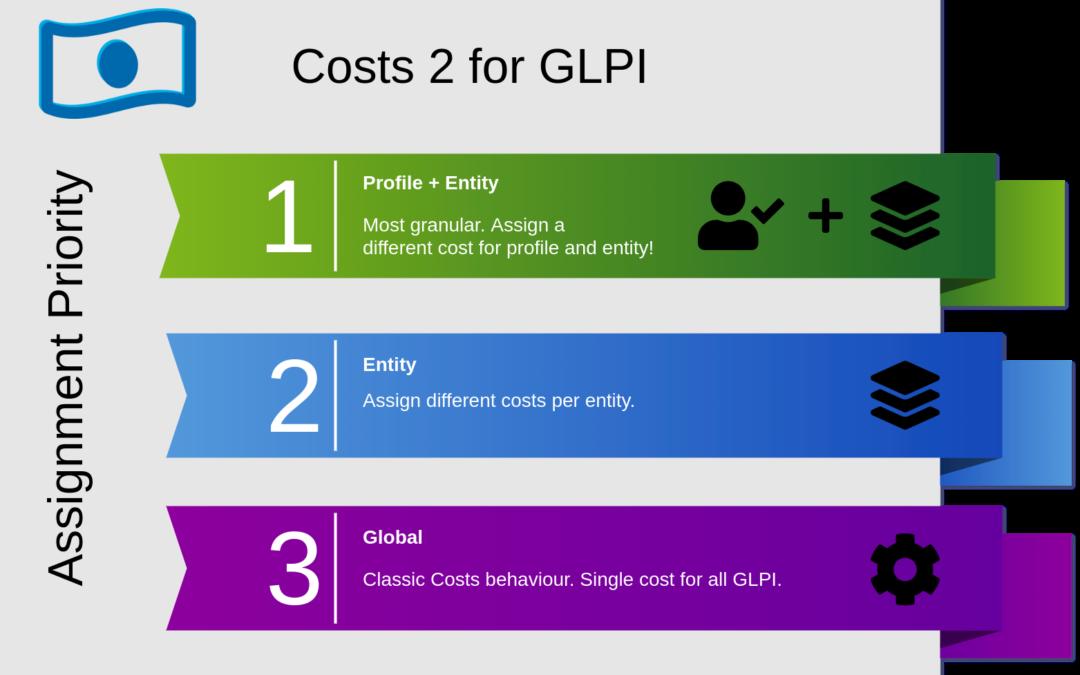 Nova version de Costs para GLPI