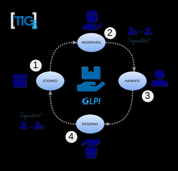Asset Handover for GLPI integration with Signaturit